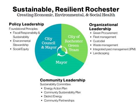 sustainable, resilient rochester