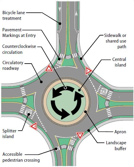 Minnesota Department Of Transportation Traffic Map.Roundabouts Rochester Mn