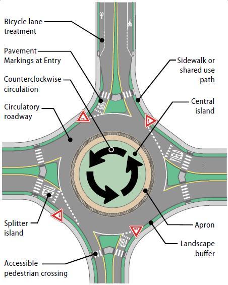 FHWA Modern Roundabout