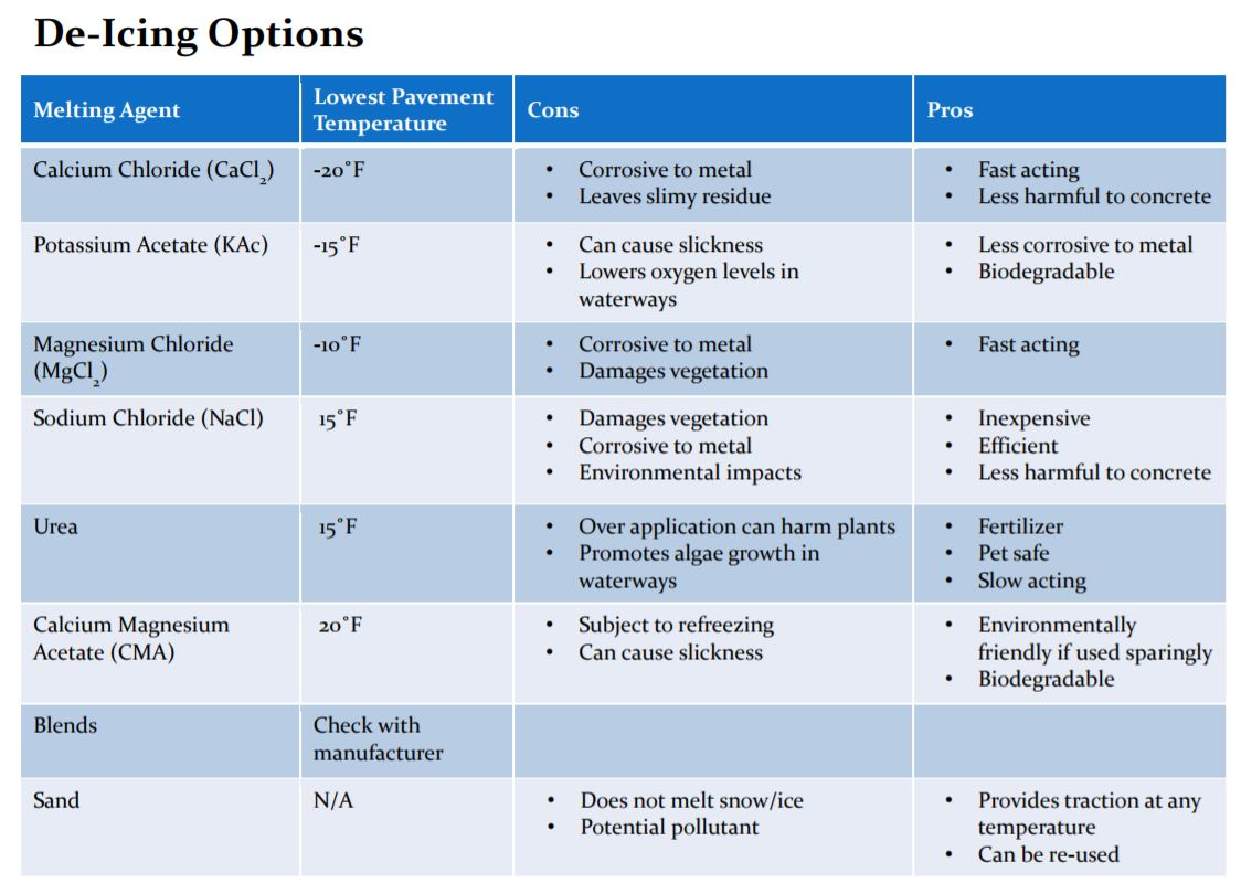 Deicing options chart