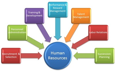 human resources rochester mn