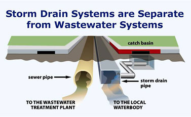 Storm drains separate from waster water