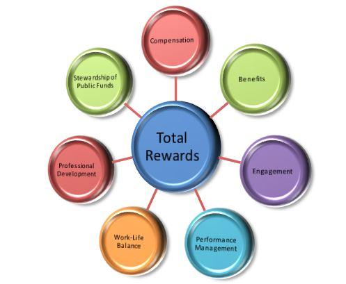 total rewards reservations