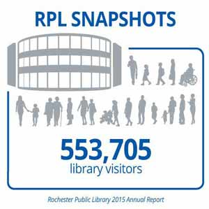 2015RPL-Library-visitors